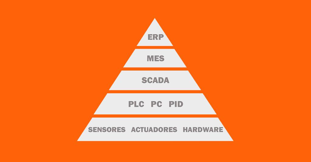 Representación piramidal de los cinco niveles de la automatización industrial